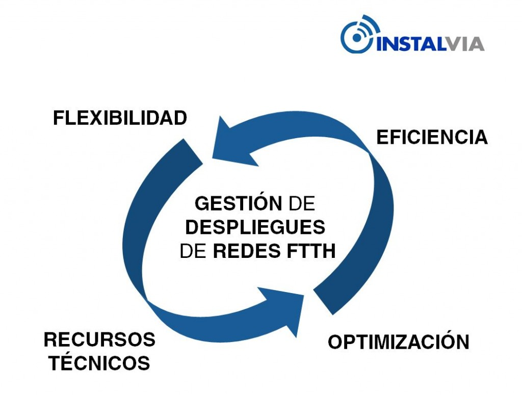 Gestión de despliegues de redes FTTH